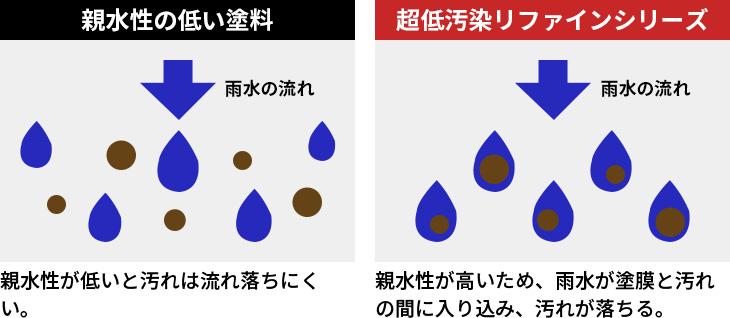親水性が低いと汚れは流れ落ちにくい。親水性が高いため、雨水が塗膜と汚れの間に入り込み、汚れが落ちる。