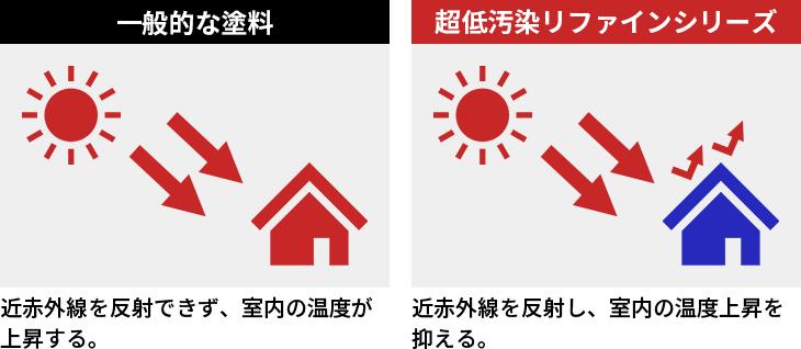 近赤外線を反射できず、室内の温度が上昇する。近赤外線を反射し、室内の温度上昇を抑える。
