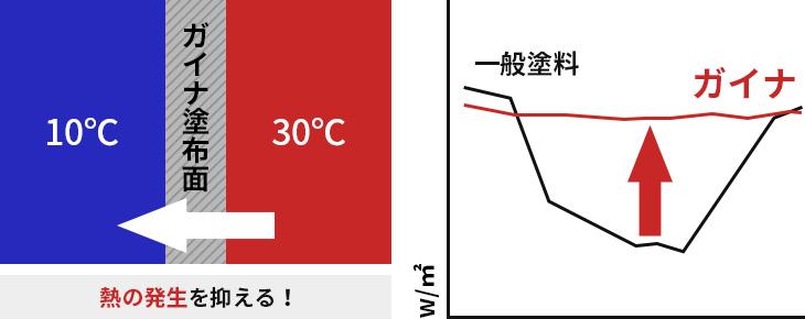熱の移動が最小限に抑えられる!